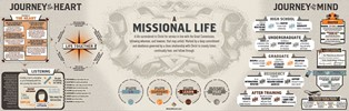 Missional Life InfoGraphic (digital download)